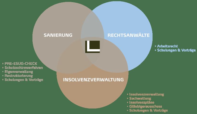 LE-LEISTUNGEN-CHART