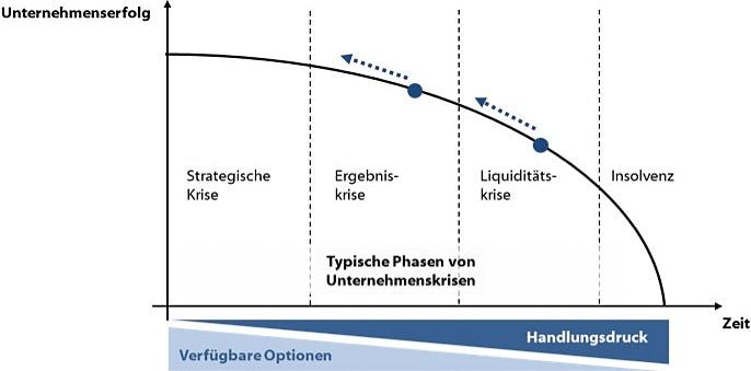 Typische Phasen von Unternehmenskrisen