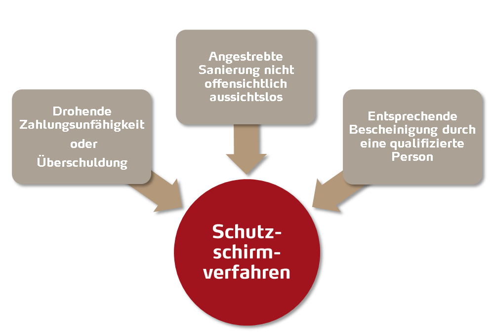 Voraussetzungen Schutzschirmverfahren